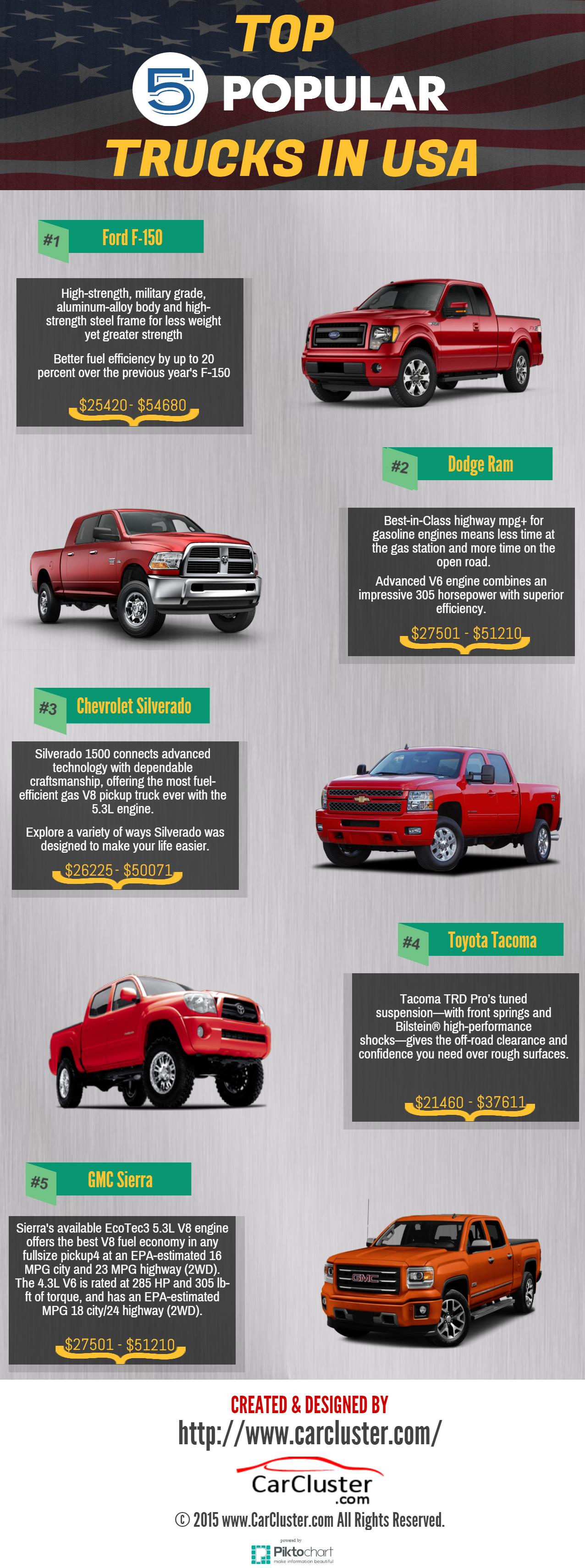 Top 5 Trucks in USA