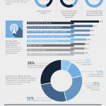 Connected Cars – Allowing The Car to Share Internet Access [Infographic]